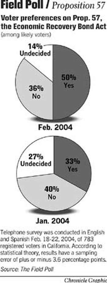Field Poll / Proposition 57. Chronicle Graphic Photo: John Blanchard