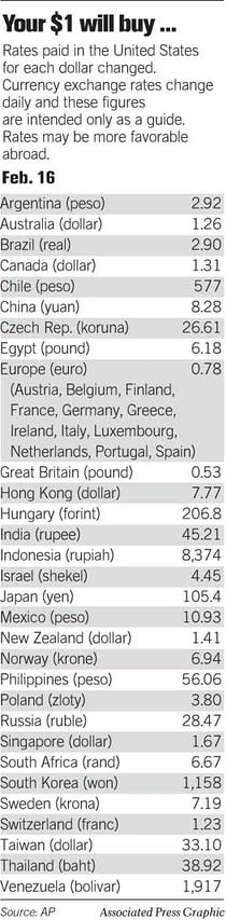 Exchange Rates. Associated Press Graphic