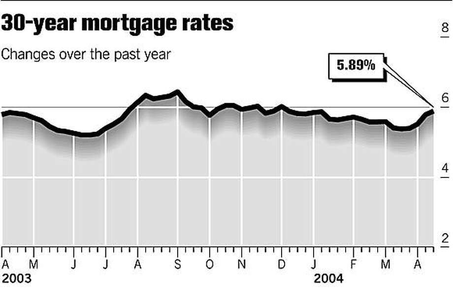 30-Year Mortgage Rates. Chronicle Graphic Photo: Joe Shoulak