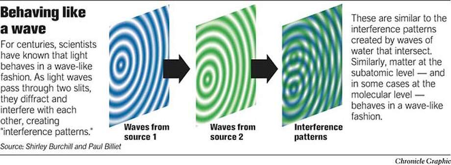 It's Similar to a Wave. Chronicle Graphic