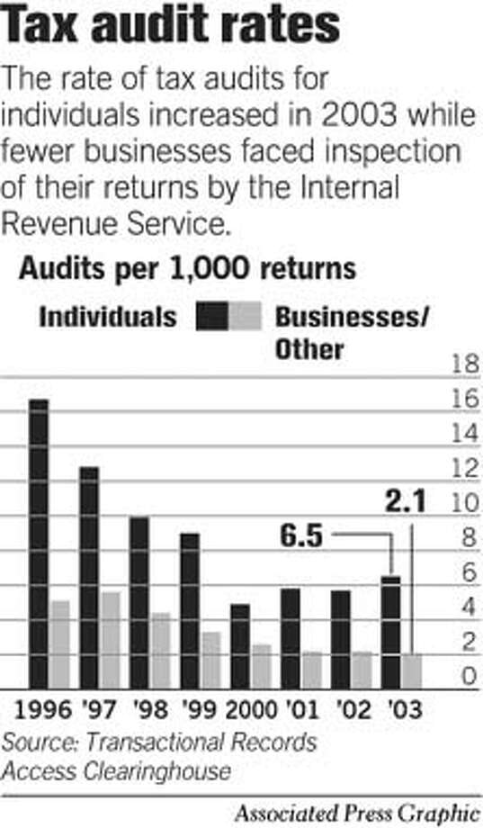 Tax Audit Rates. Associated Press Graphic Photo: John Blanchard
