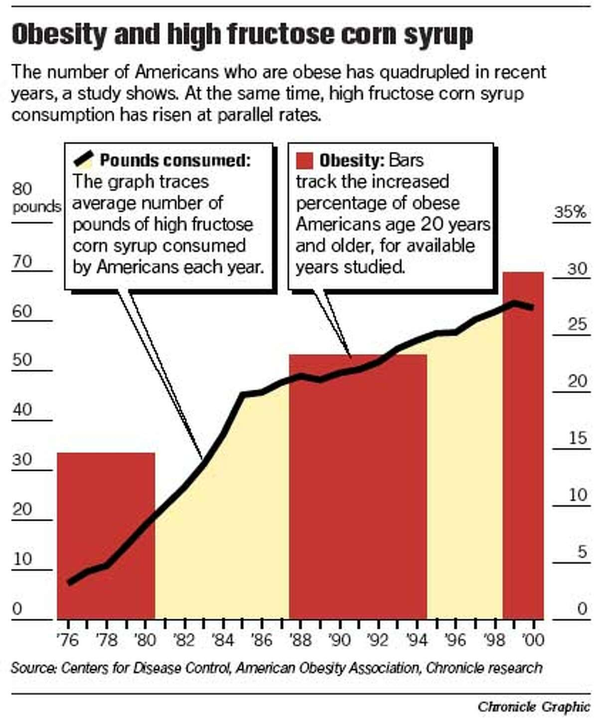 Obesity and high fructose corn syrup. Chronicle Graphic