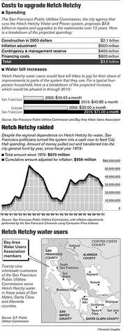 Costs To Upgrade Hetch Hetchy. Chronicle Graphic