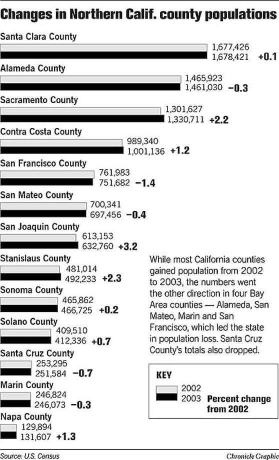 Changes in Northern Calif. County Populations. Chronicle Graphic Photo: Joe Shoulak