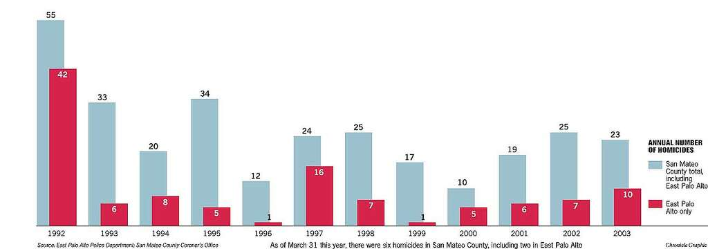 Actual Number of Homicides. Chronicle Graphic Photo: Chronicle Graphic
