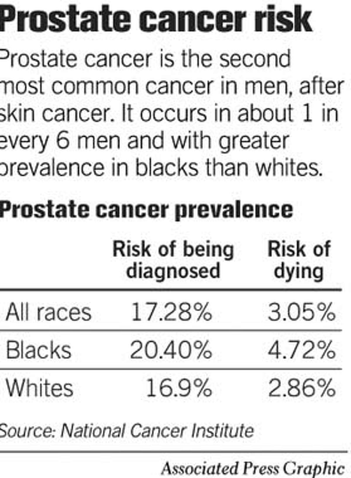 Prostate Cancer Risk. Associated Press Graphic