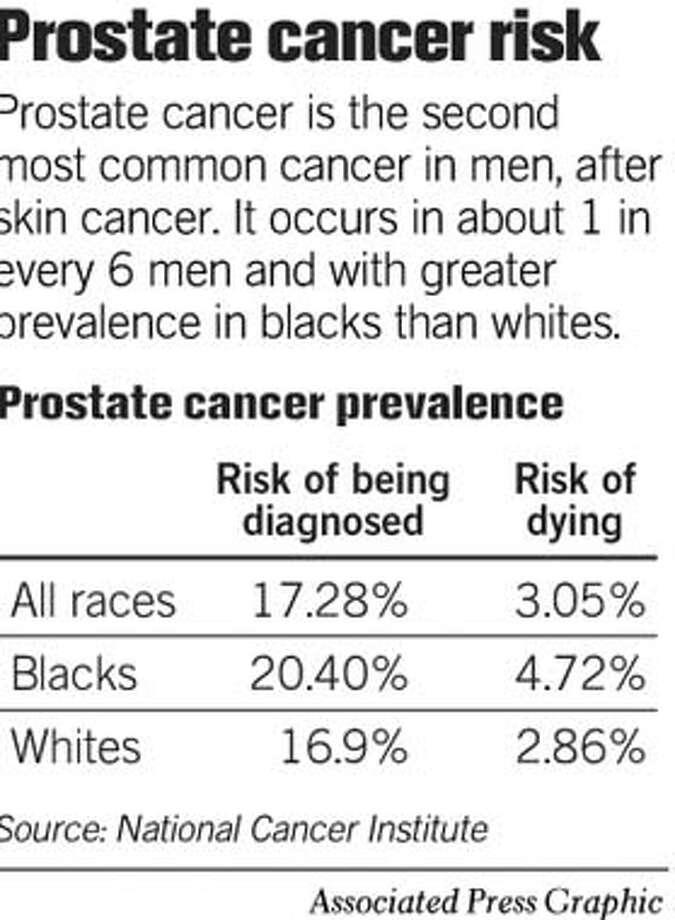 Prostate Cancer Risk. Associated Press Graphic Photo: Joe Shoulak