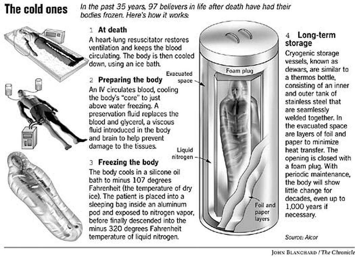 The Cold Ones. Chronicle graphic by John Blanchard