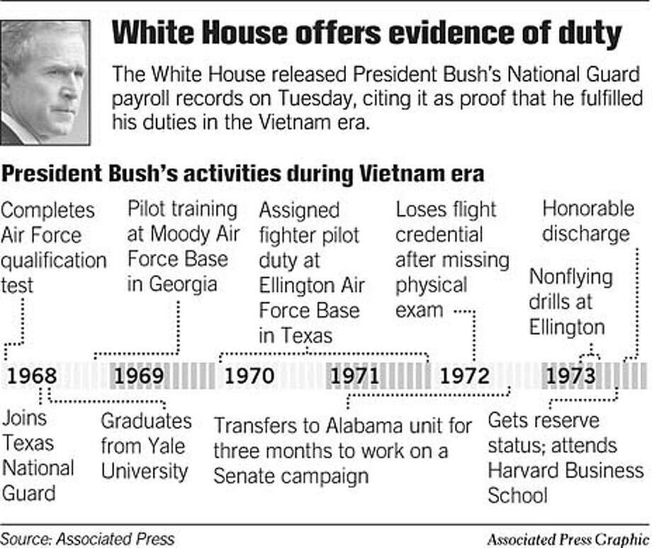Evidence of Duty. Associated Press Graphic Photo: Joe Shoulak