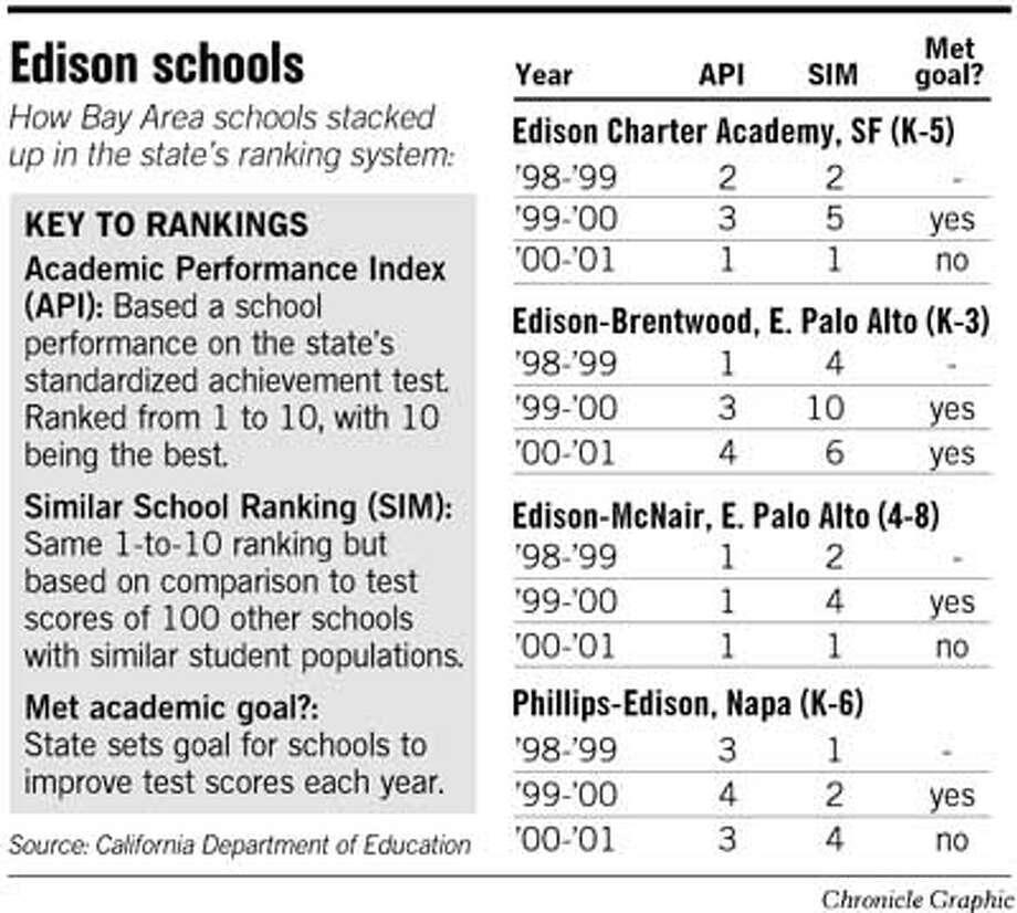 Edison Schools. Chronicle Graphic