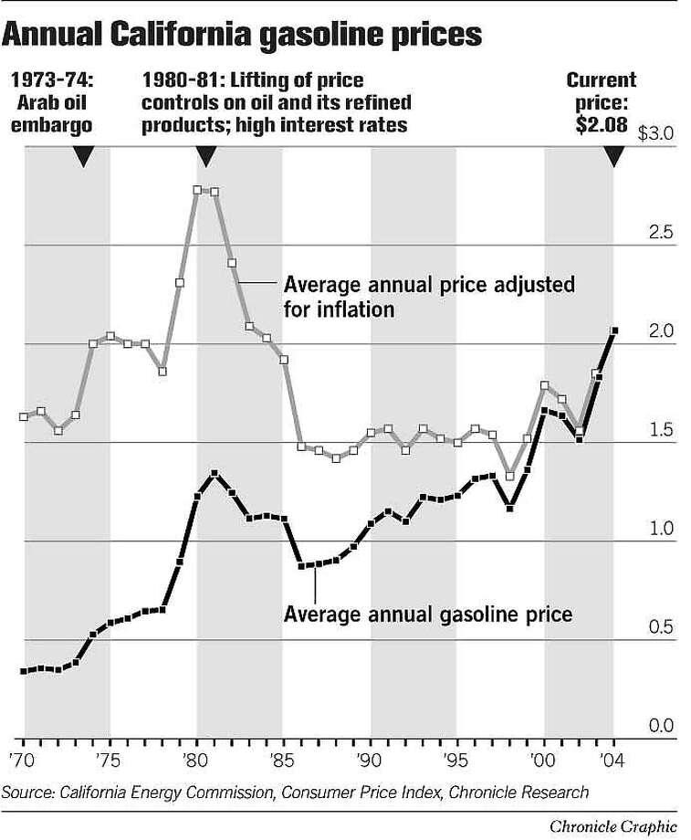 Annual California Gasoline Prices. Chronicle Graphic Photo: John Blanchard