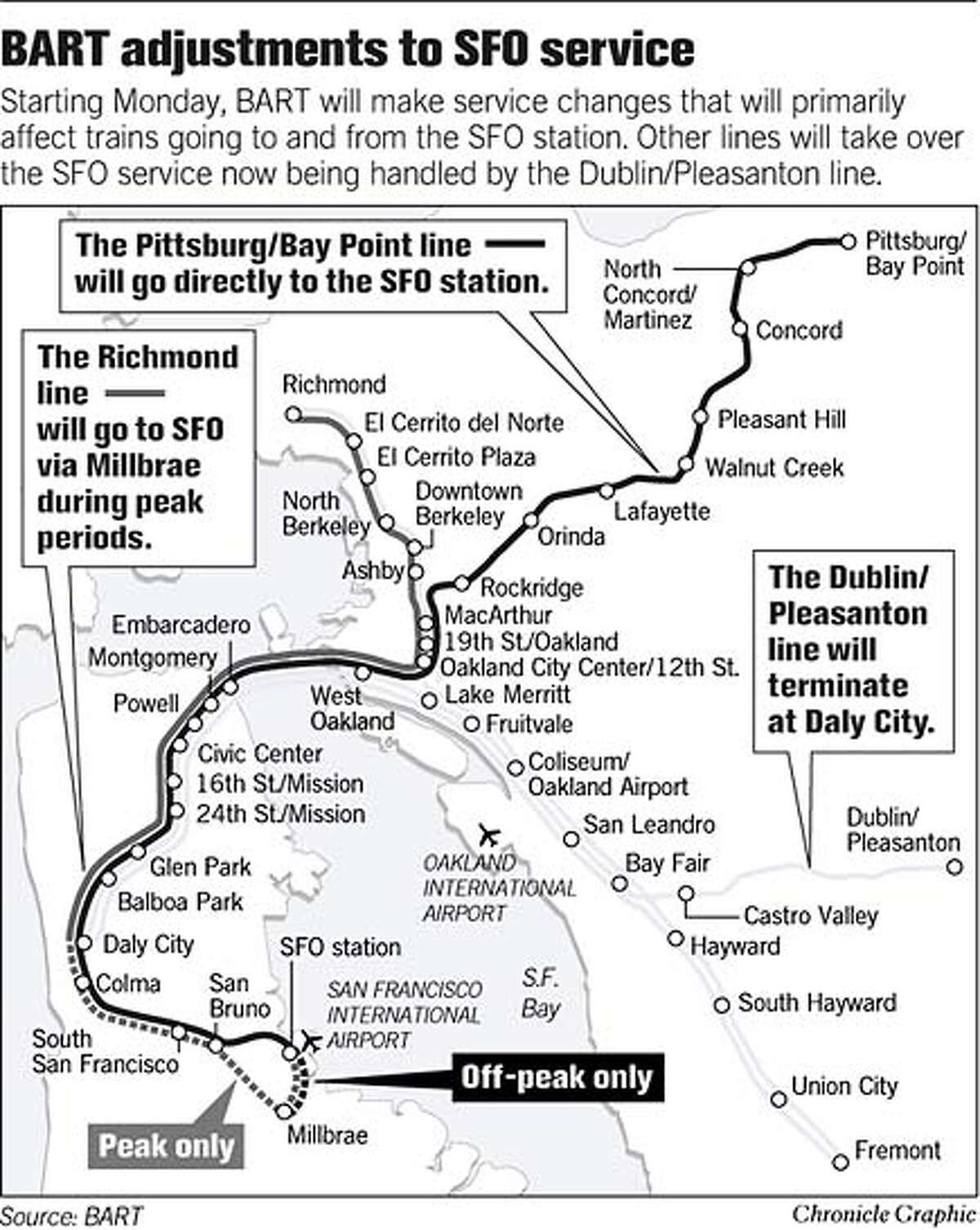 BART Adjustments to SFO Service. Chronicle Graphic