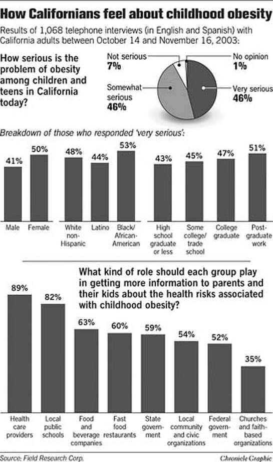 How Californians Feel About Childhood Obesity. Chronicle Graphic Photo: Joe Shoulak