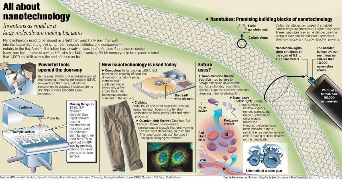 All About Nanotechnology. Chronicle graphic by Joe Shoulak