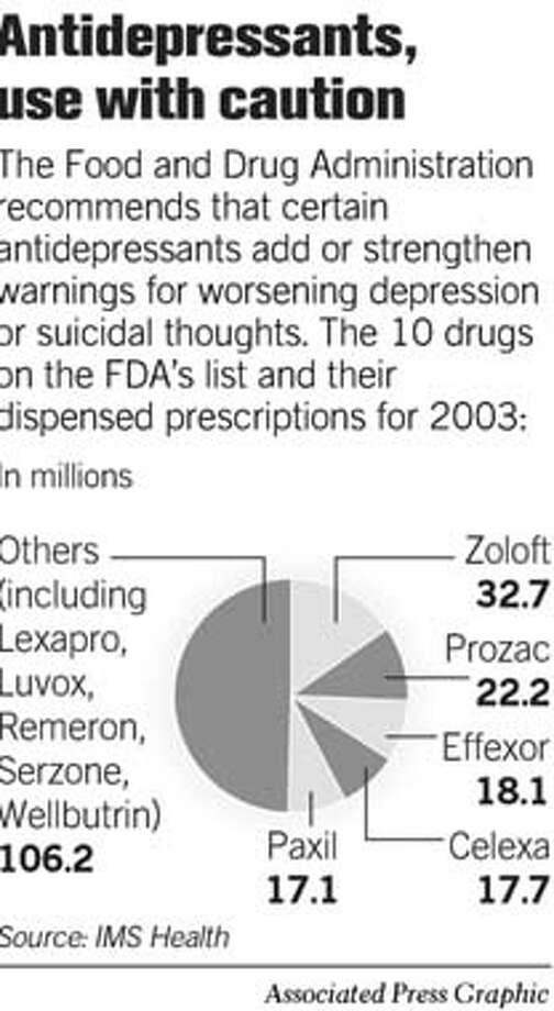 Antidepressants, Use with Caution. Associated Press Graphic Photo: Joe Shoulak
