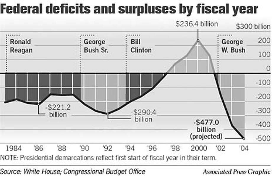 Federal Deficits and Surpluses by Fiscal Year. Associated Press Graphic Photo: Joe Shoulak