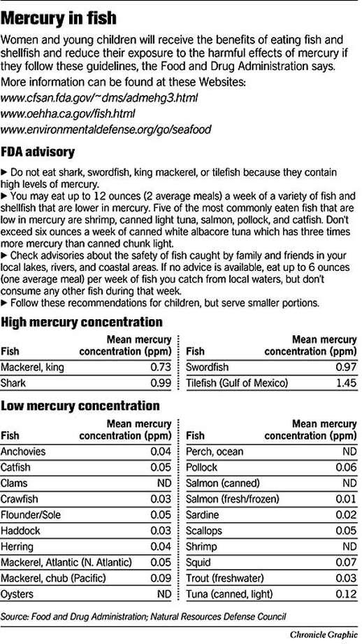 Mercury in Fish. Chronicle Graphic