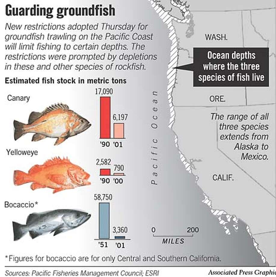 Guarding Groundfish. Associated Press Graphic