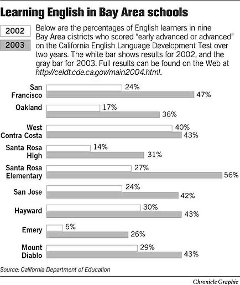 Learning English in Bay Area Schools. Chronicle Graphic Photo: Joe Shoulak