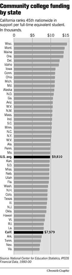 Community College Funding By State. Chronicle Graphic Photo: Joe Shoulak