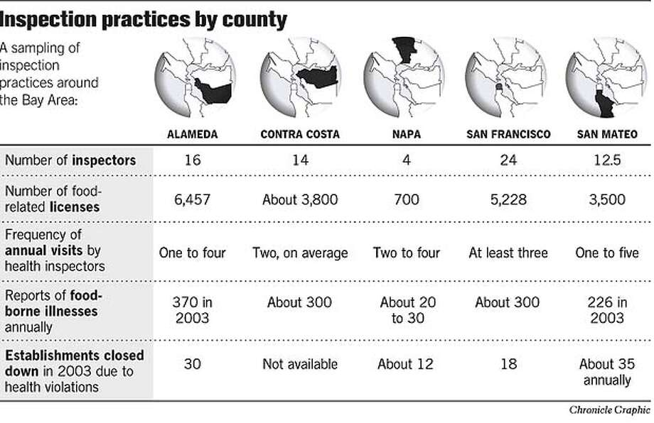 Inspection Practices By County. Chronicle Graphic Photo: John Blanchard