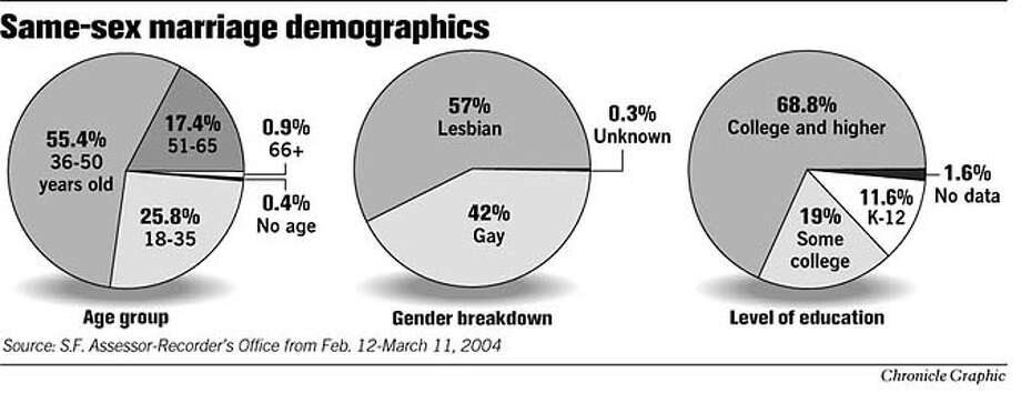 Same-Sex Marriage Demographics. Chronicle Graphic Photo: Joe Shoulak