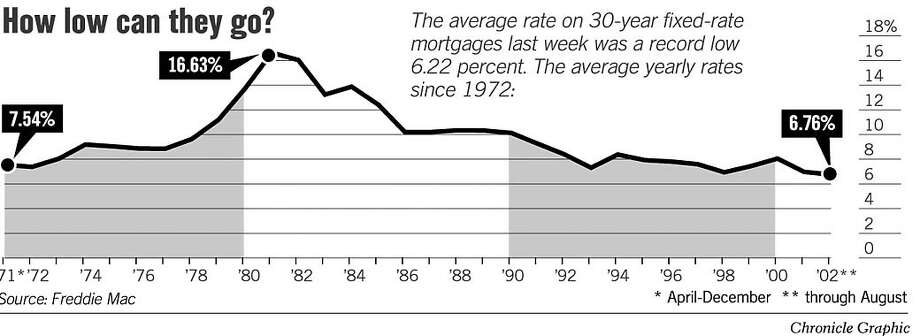 How Low Can They Go? Chronicle Graphic
