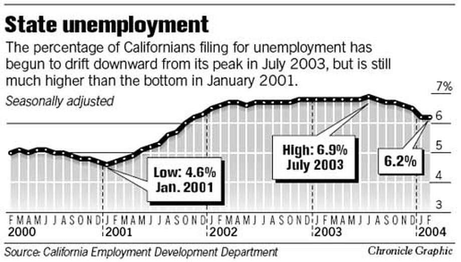 State Unemployment. Chronicle Graphic