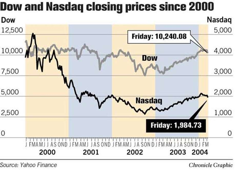 Dow and Nasdaq Closing Prices Since 2000. Chronicle Graphic Photo: Joe Shoulak