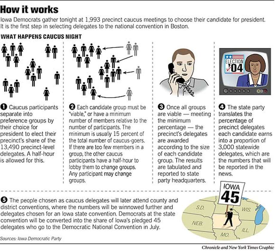 How It Works. Chronicle and New York Times Graphic Photo: Joe Shoulak