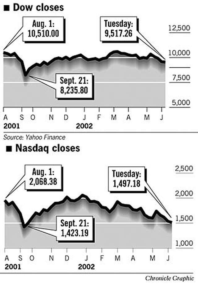 Stocks Fall. Chronicle Graphic