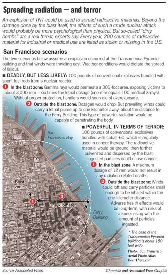 Spreading Radiation - and Terror. San Francisco Aerial Photo Atlas, BeenThere.com. Chronicle and Associated Press Graphic