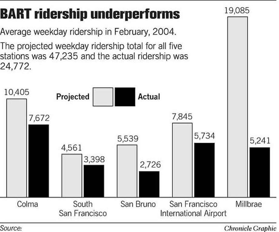 BART Ridership Underperforms. Chronicle Graphic Photo: Joe Shoulak