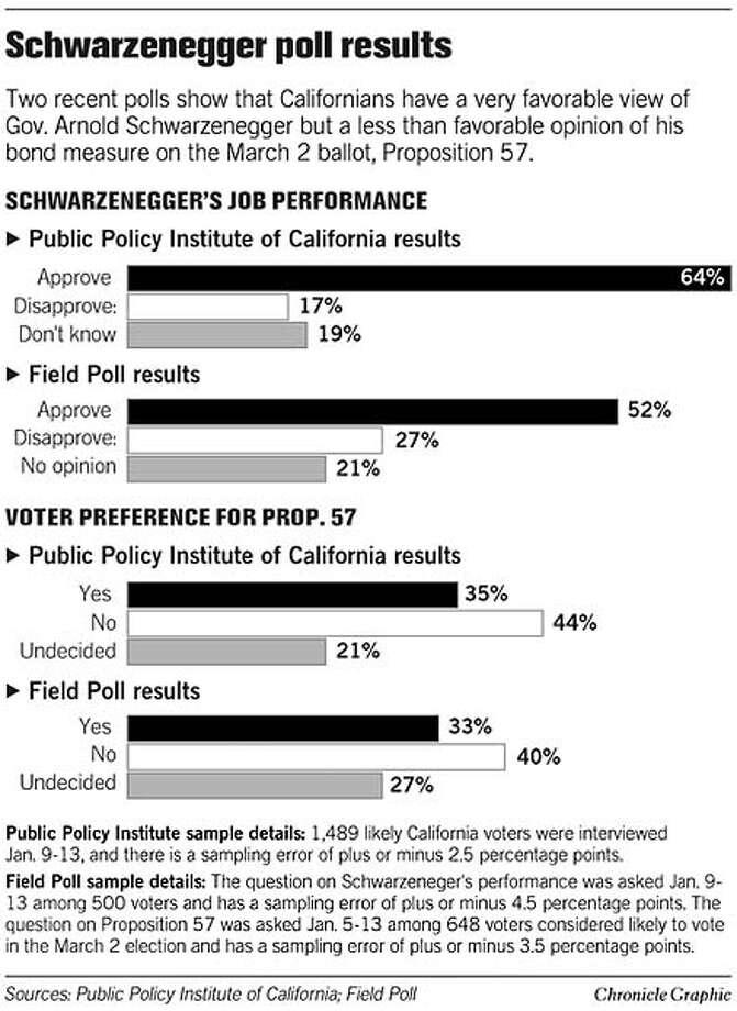 Schwarzenegger Poll Results. Chronicle Graphic Photo: Joe Shoulak