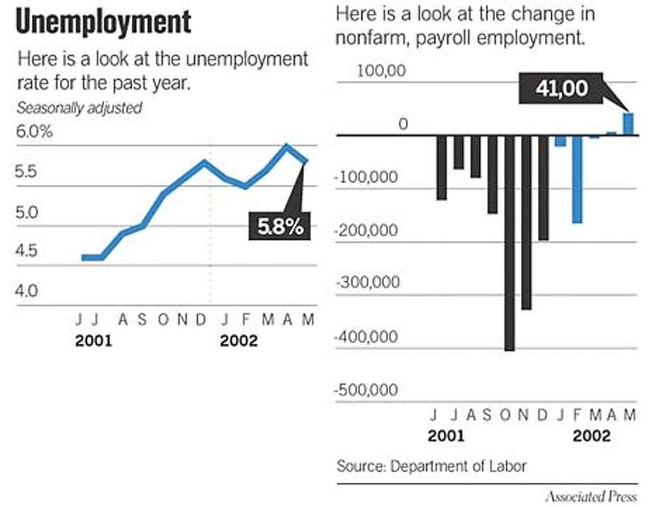 Unemployment. Associated Press Graphic
