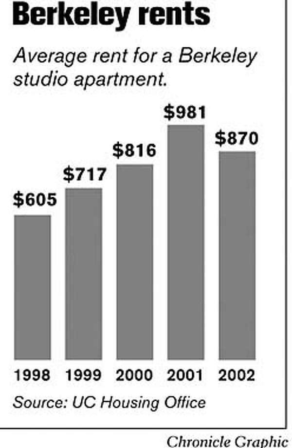 Berkeley Rents. Chronicle Graphic