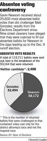 Absentee Voting Controversy. Chronicle Graphic Photo: Joe Shoulak