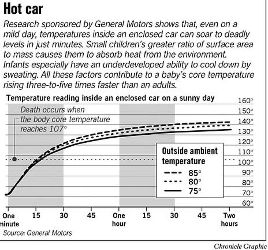 Hot Car. Chronicle Graphic