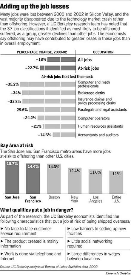 Adding Up the Job Losses. Chronicle Graphic Photo: Todd Trumbull