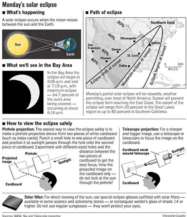 Monday's Solar Eclipse. Chronicle Graphic