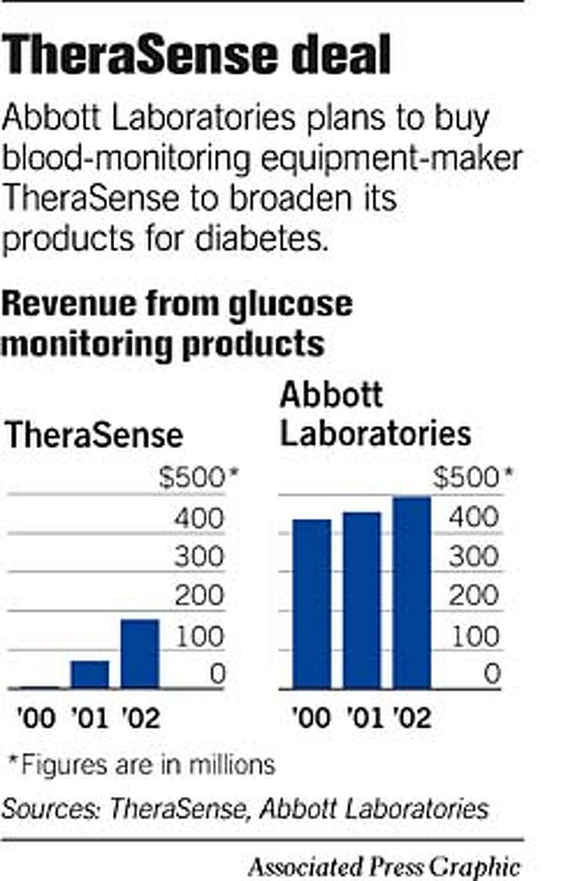 TheraSense Deal. Associated Press Graphic