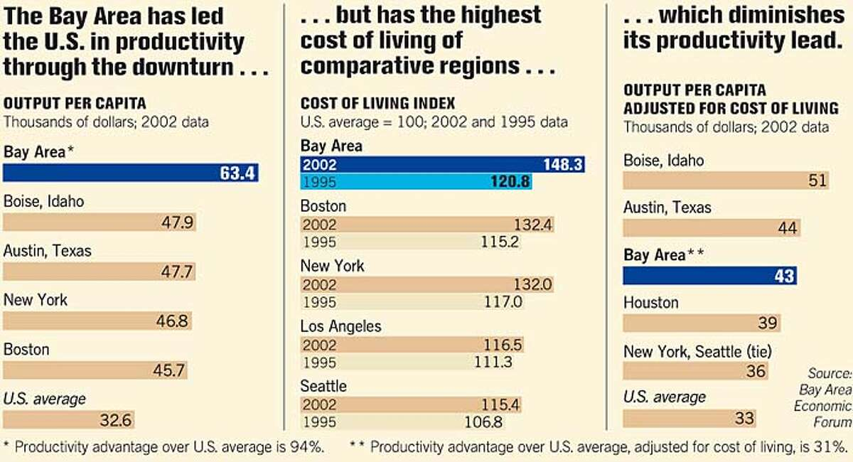 Productivity in the Bay Area. Chronicle Graphic