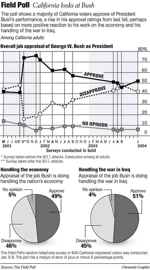 Field Poll: California Looks at Bush. Chronicle Graphic Photo: John Blanchard