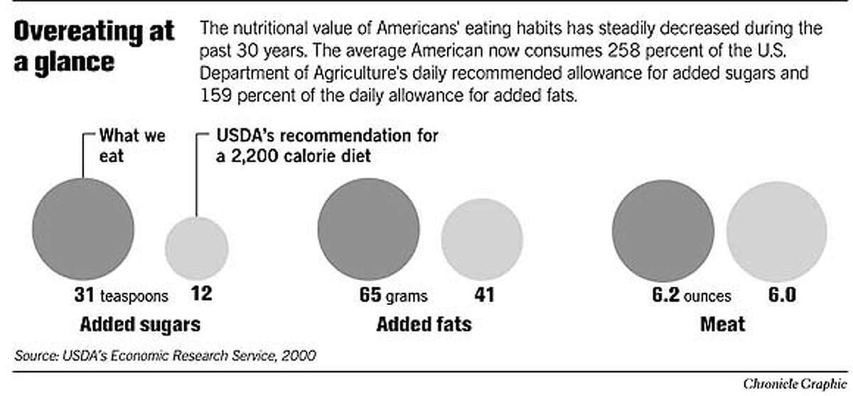 Overeating at a Glance. Chronicle Graphic