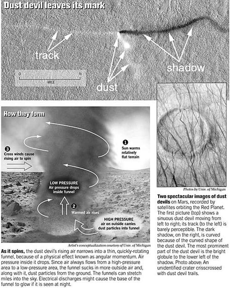 Dust Devil Leaves Its Mark. Source: Univ. of Michigan Photo: Joe Shoulak
