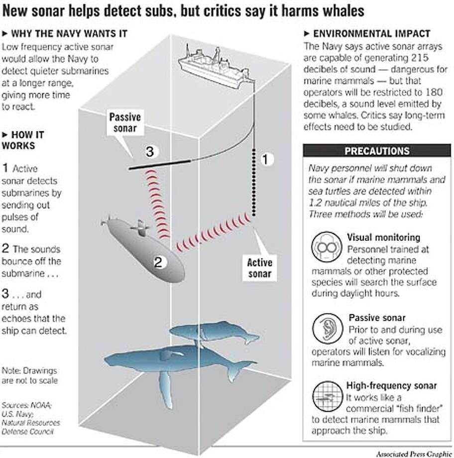 New sonar helps detects subs, but critics say it harms whales. Associated Press Graphic