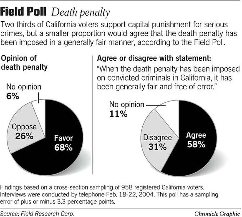 Field Poll: Death Penalty. Chronicle Graphic Photo: Todd Trumbull