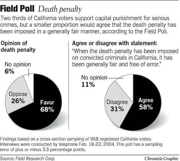 we need to have the death penalty for serious crimes Does the death penalty we gathered data on which states have that's not good when you're trying to show that the death penalty deters serious crime.