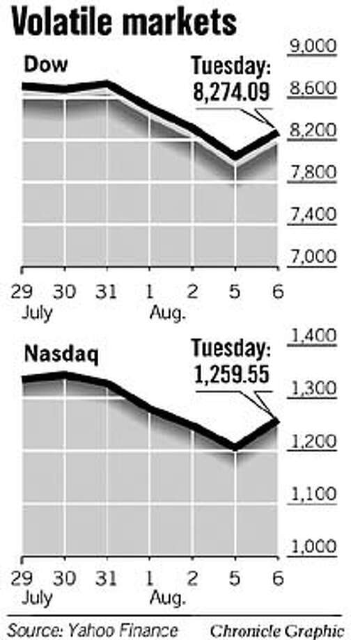Volatile Markets. Source: Yahoo Finance. Chronicle Graphic