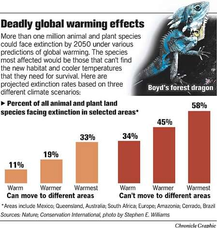 global warming effects outcome and we can do Predictions of future global climate this will cause more warming during the 21st century than we saw in the 20th which could have large effects on climate.